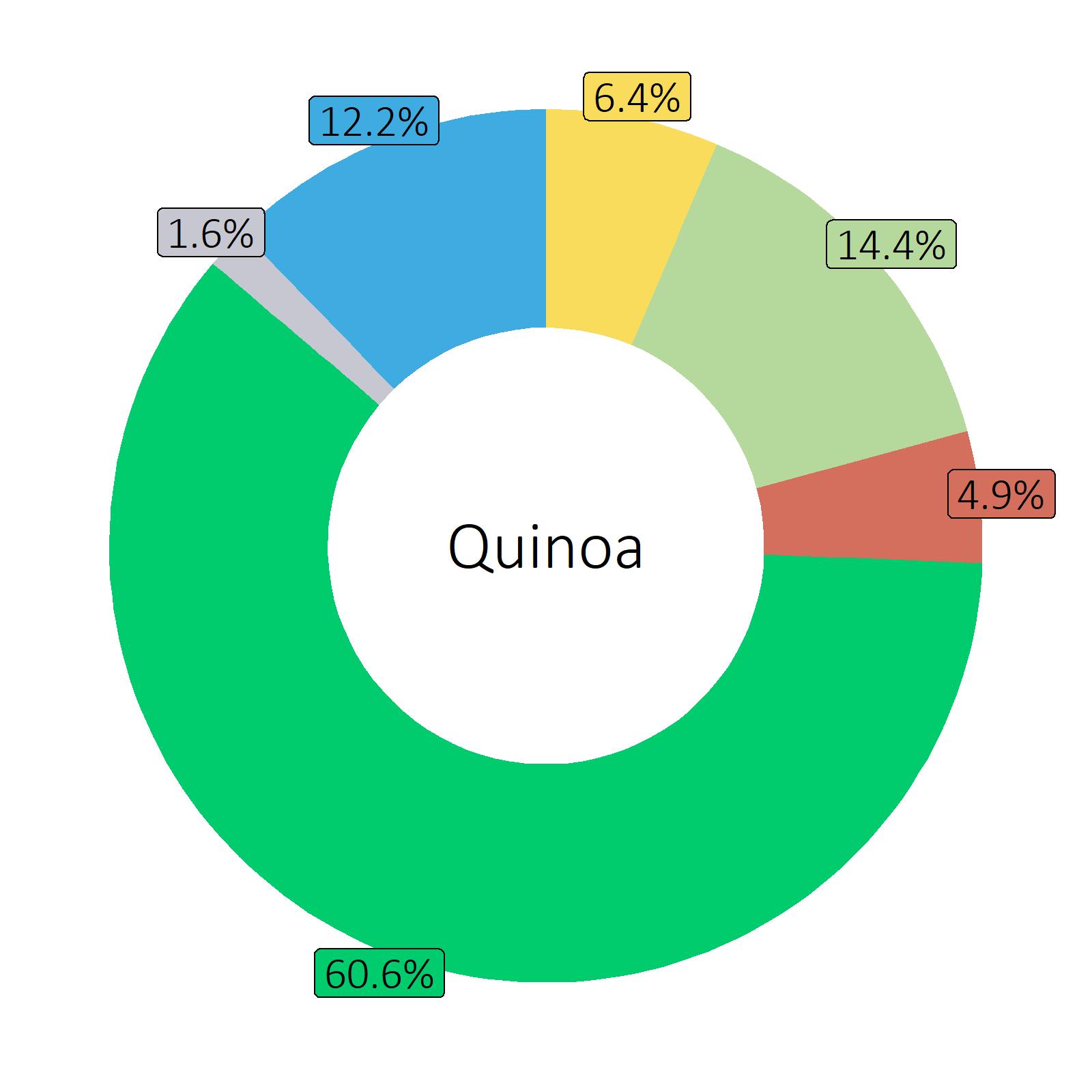 Bestandteile Quinoa