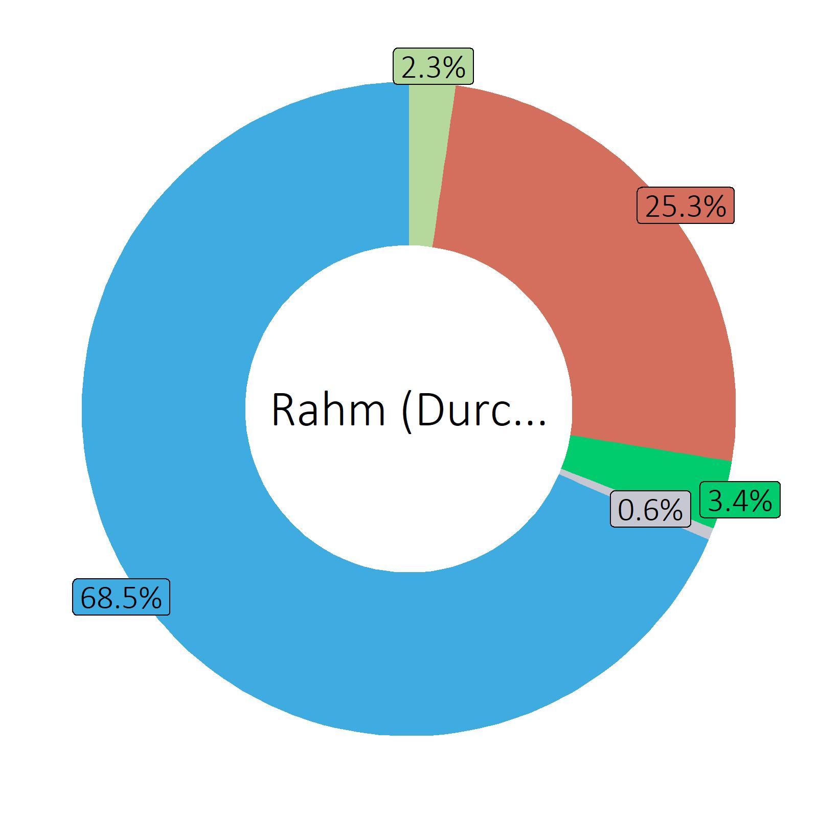 Bestandteile Rahm (Durchschnitt)