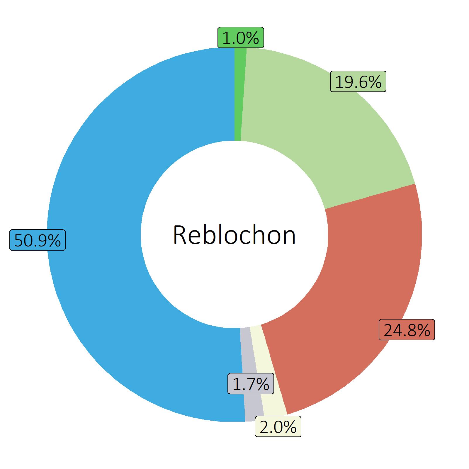 Bestandteile Reblochon
