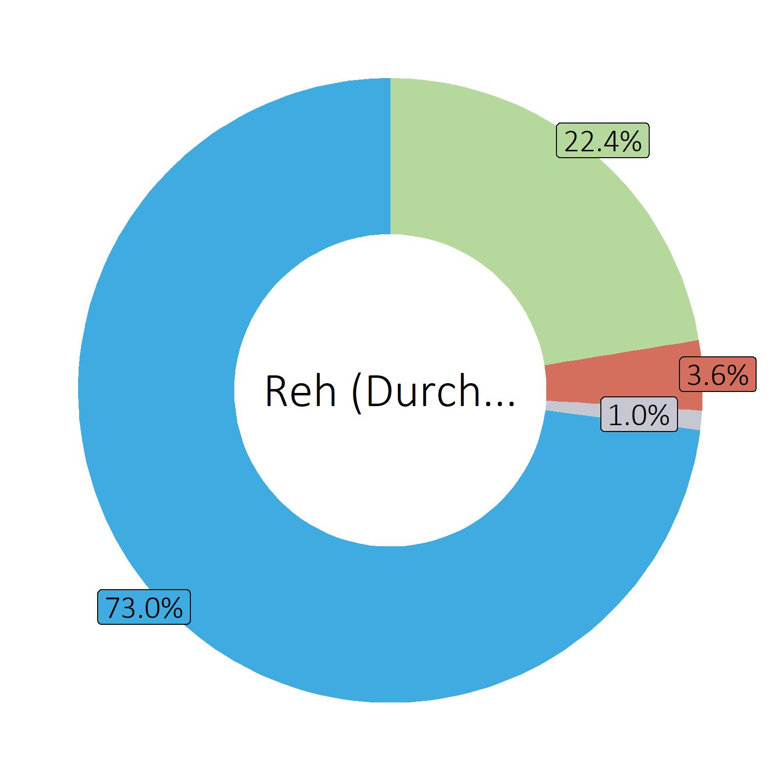 Bestandteile Reh (Durchschnitt)