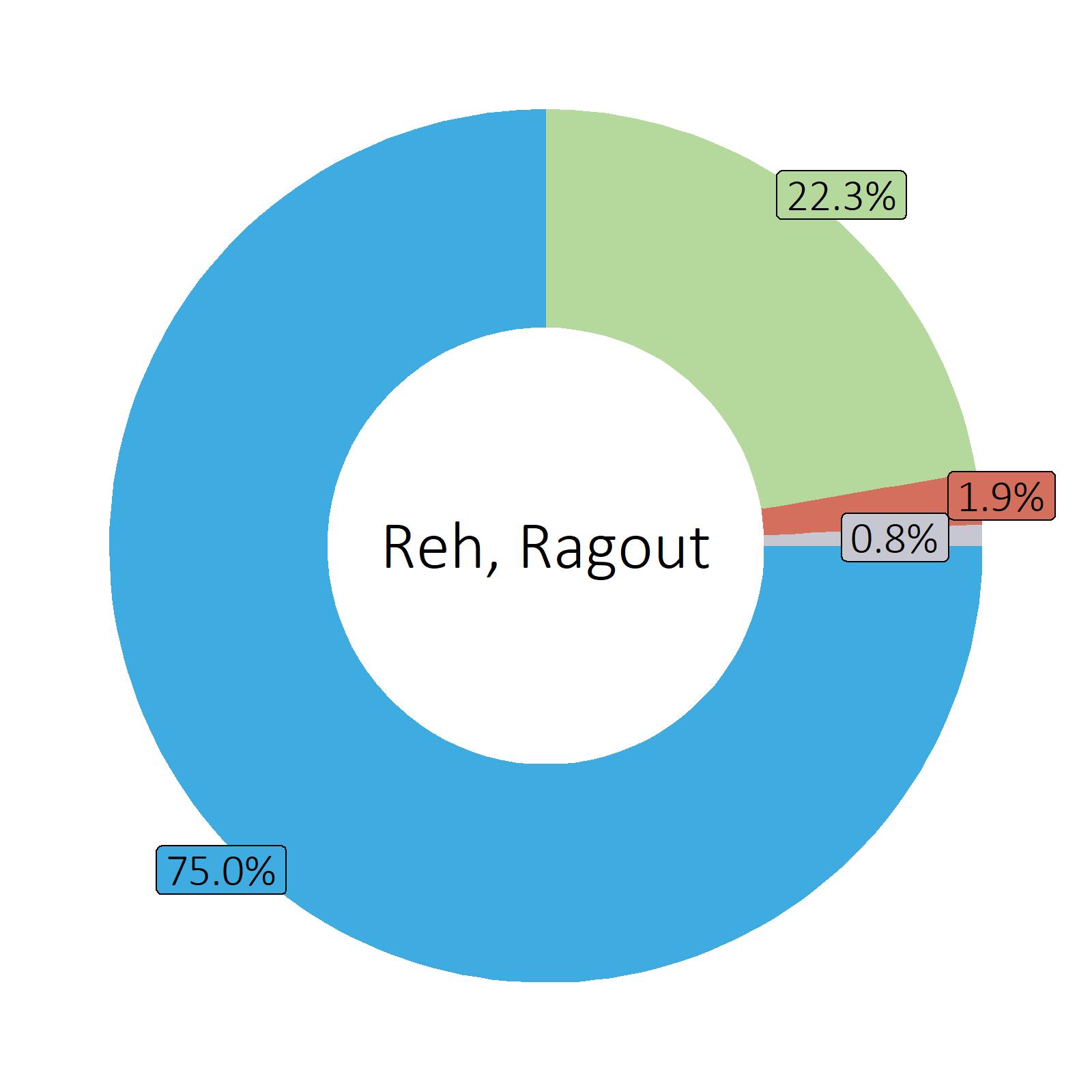 Bestandteile Reh, Ragout