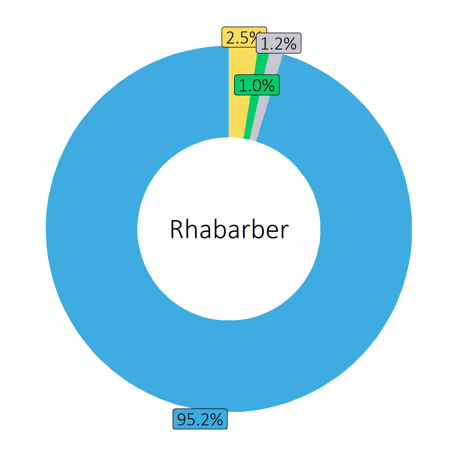 Bestandteile Rhabarber