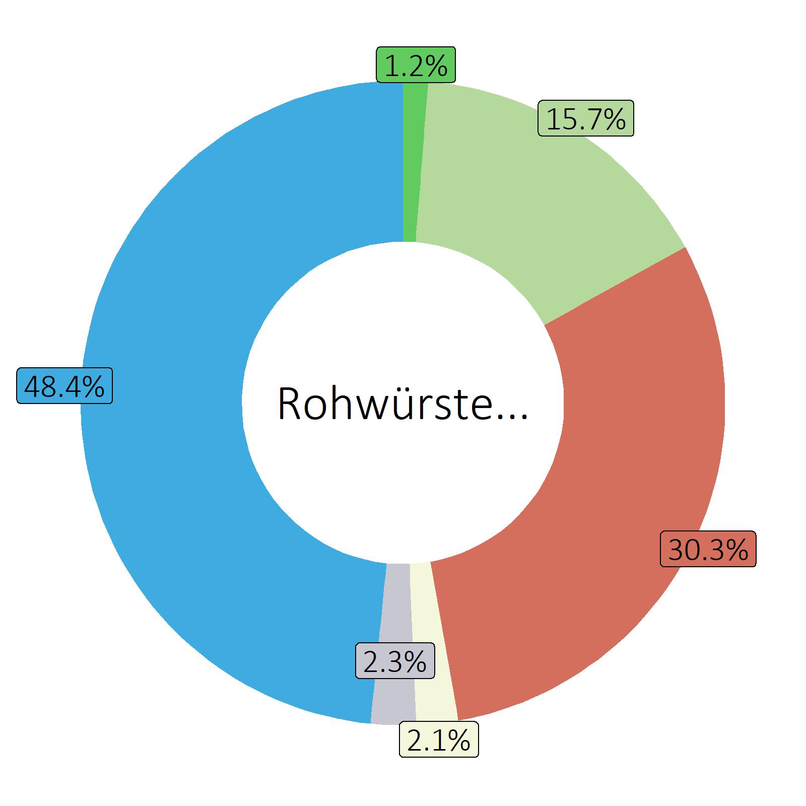 Bestandteile Rohwürste mit abgebrochener Reifung (Durchschnitt)