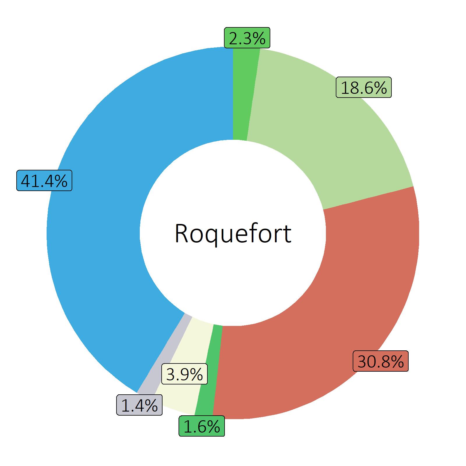 Bestandteile Roquefort