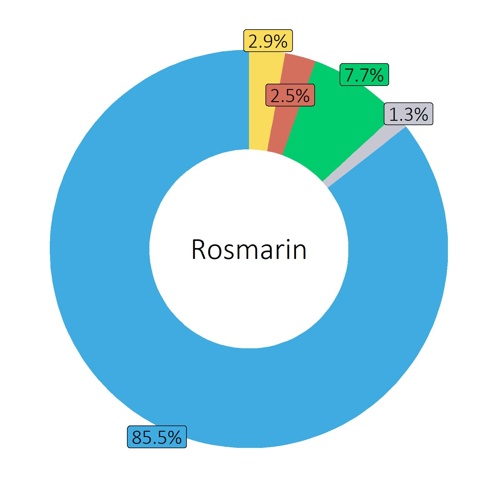 Bestandteile Rosmarin