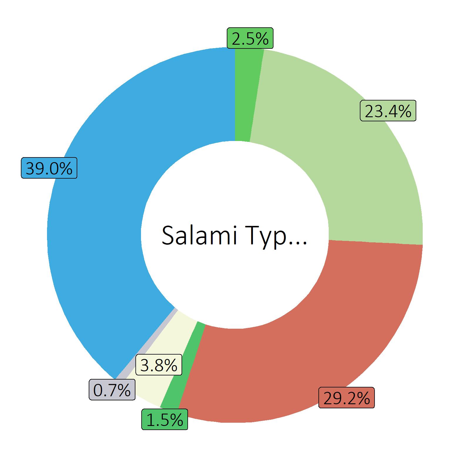 Bestandteile Salami Typ Nostrano
