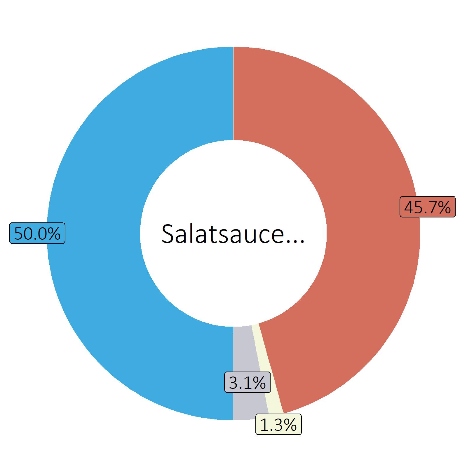 Bestandteile Salatsauce französisch (mit Rapsöl)