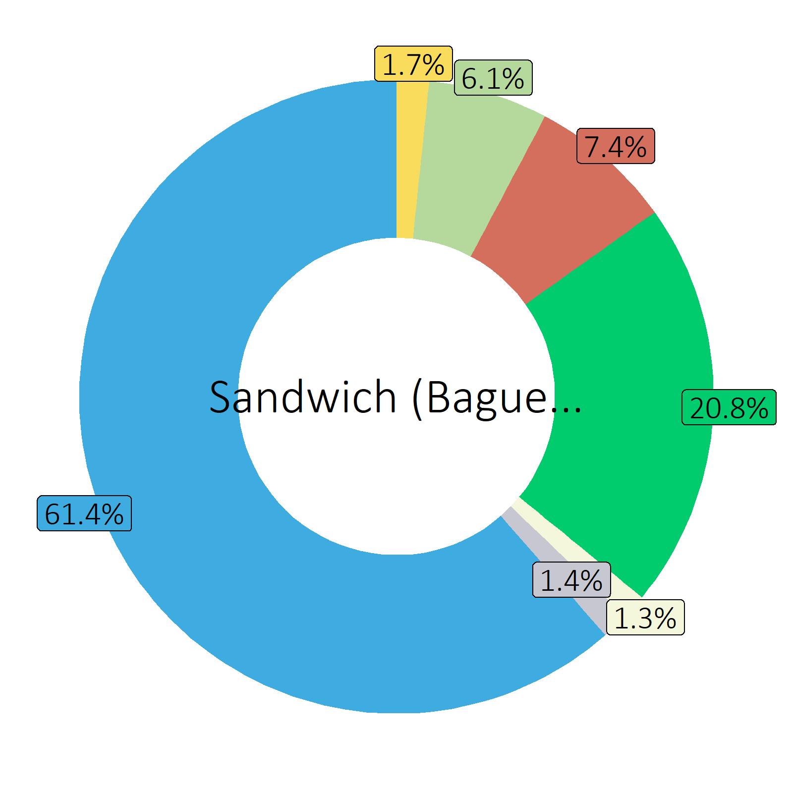 Bestandteile Sandwich (Baguette) mit Weichkäse