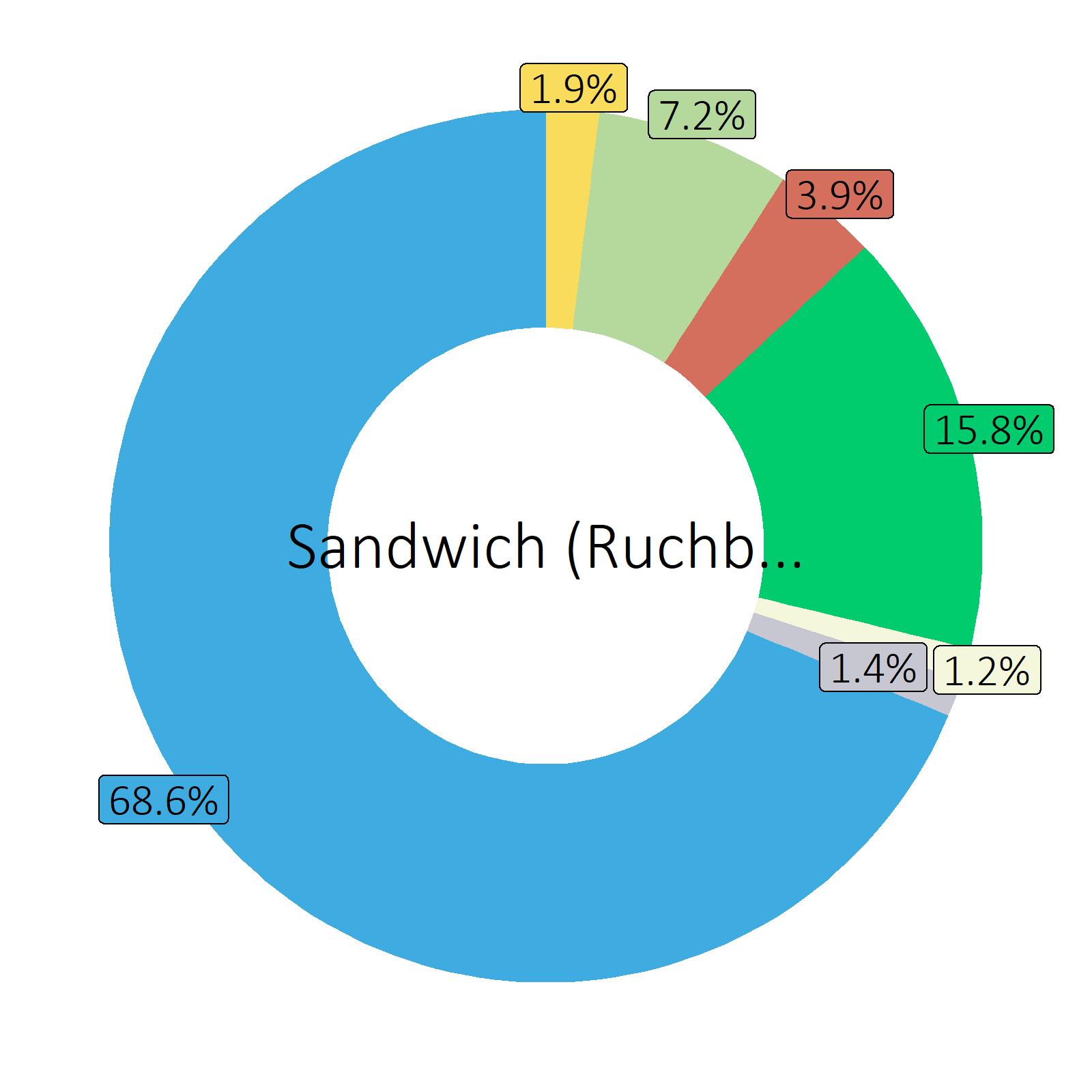 Bestandteile Sandwich (Ruchbrot) mit Trockenfleisch