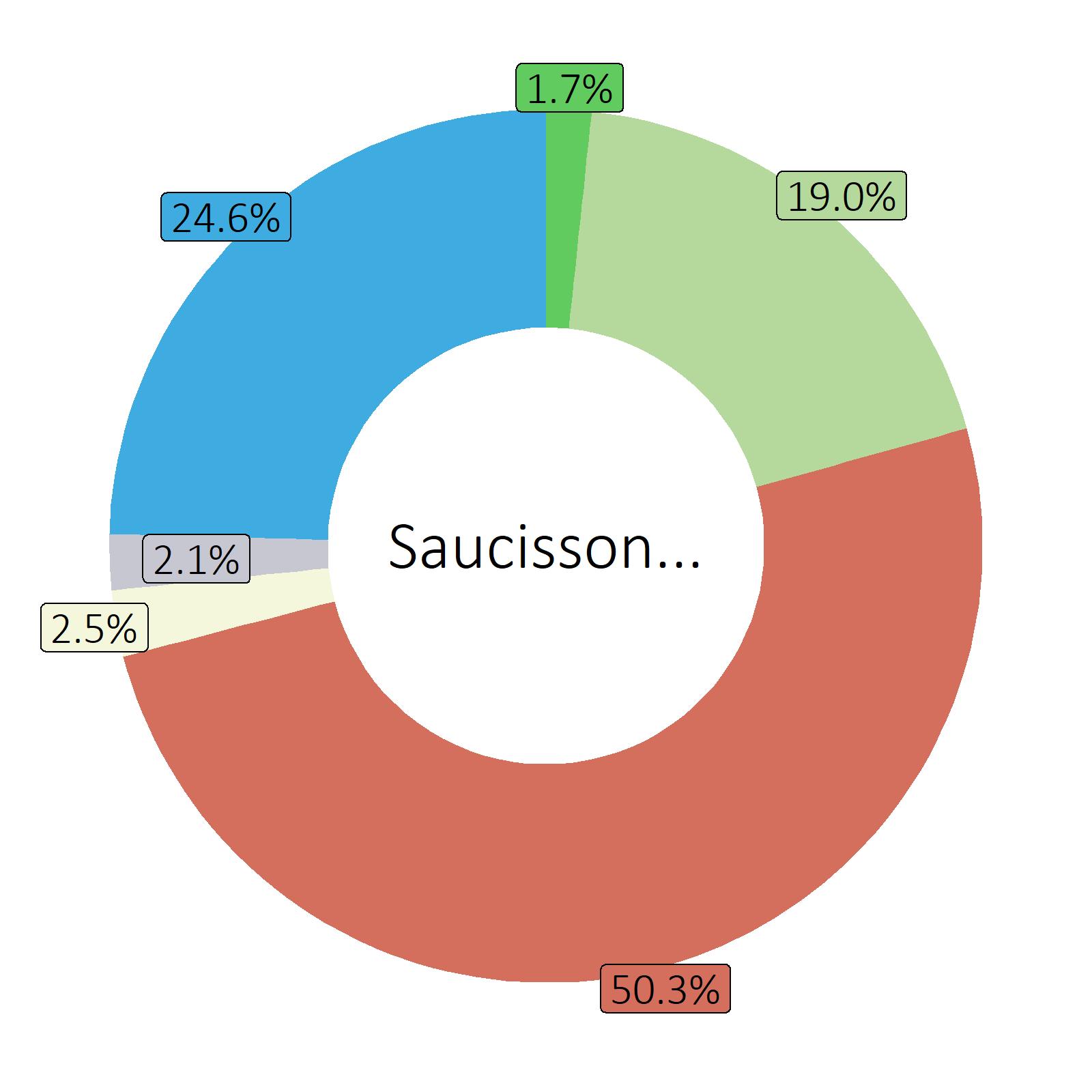Bestandteile Saucisson, gekocht (ohne Zusatz von Fett und Salz)
