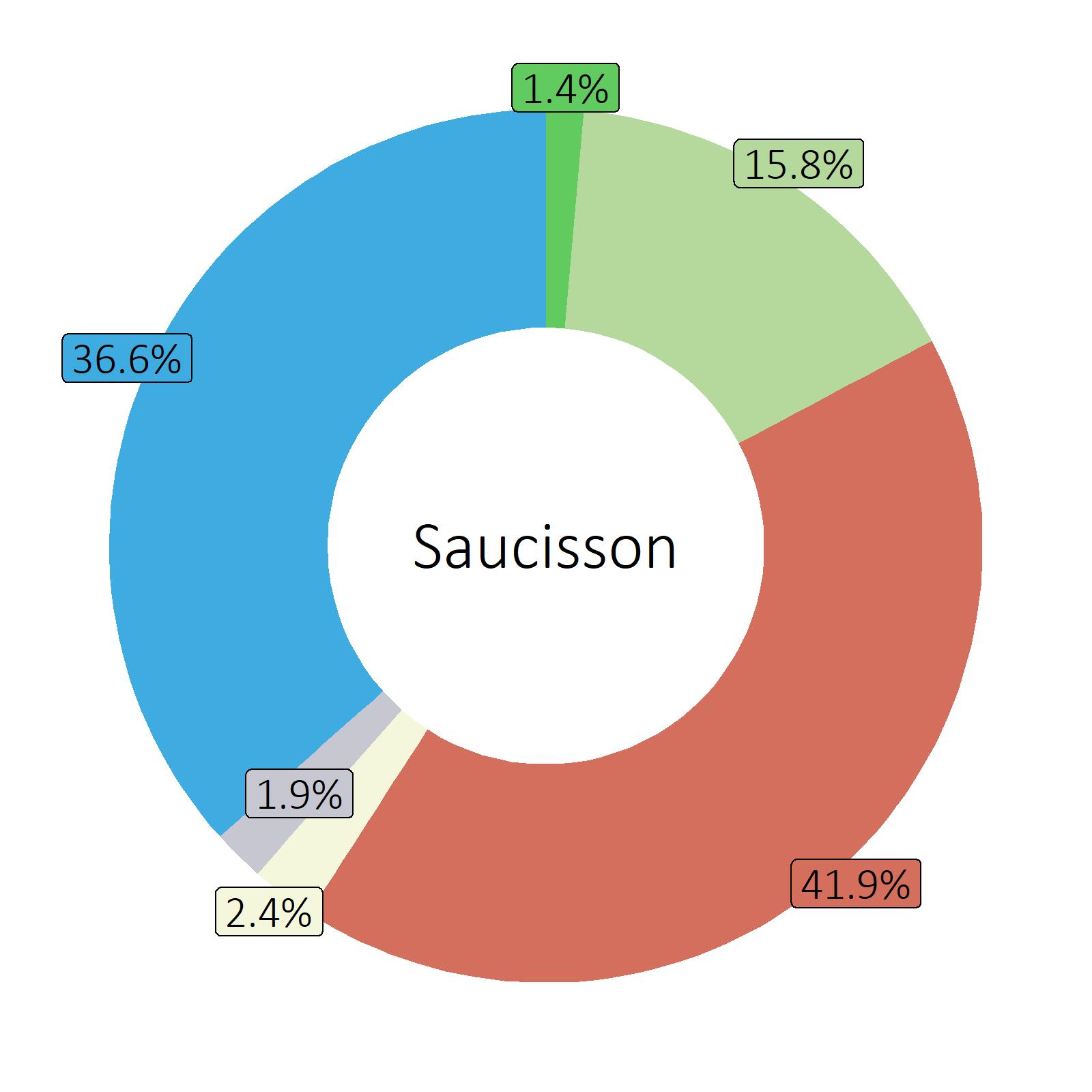 Bestandteile Saucisson