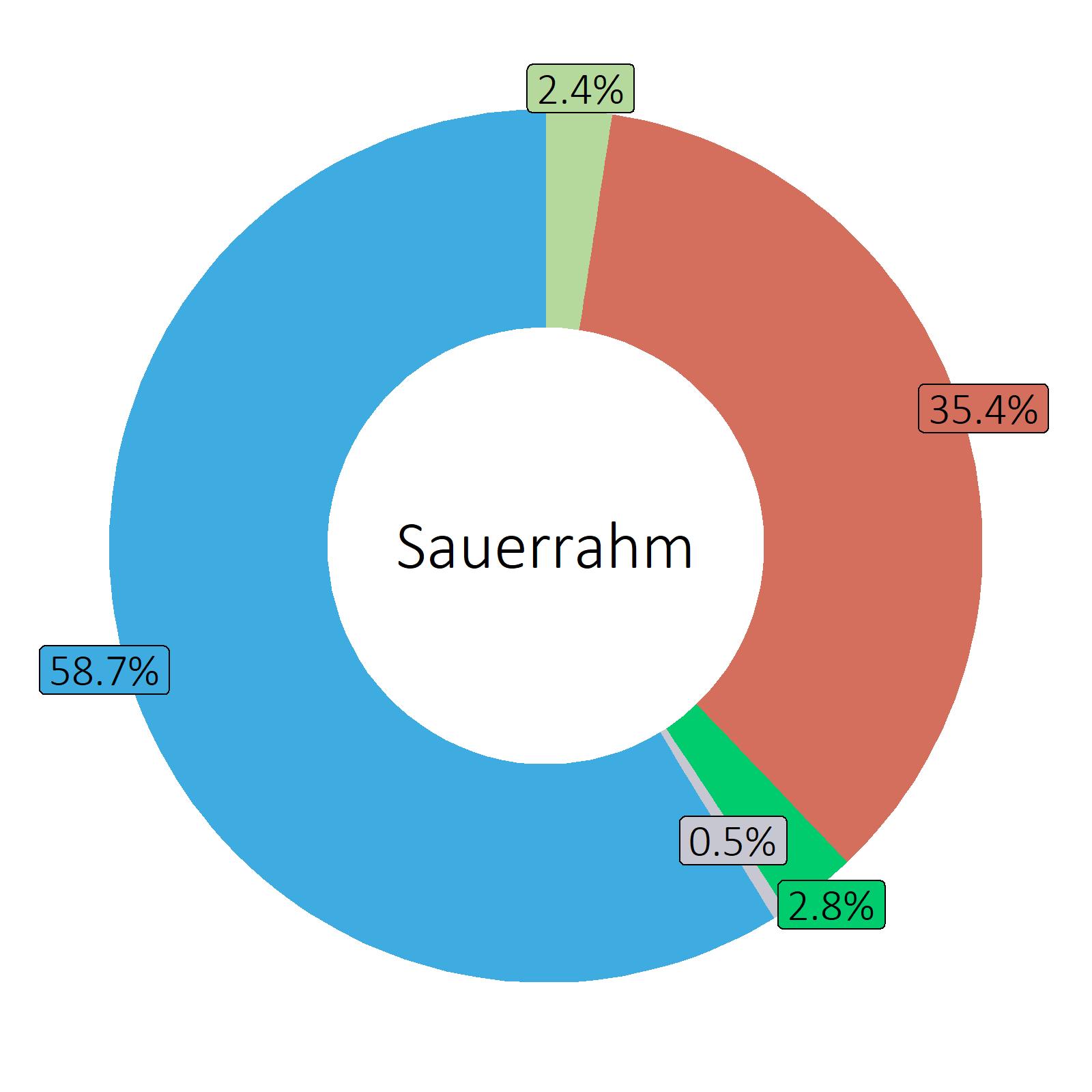 Bestandteile Sauerrahm