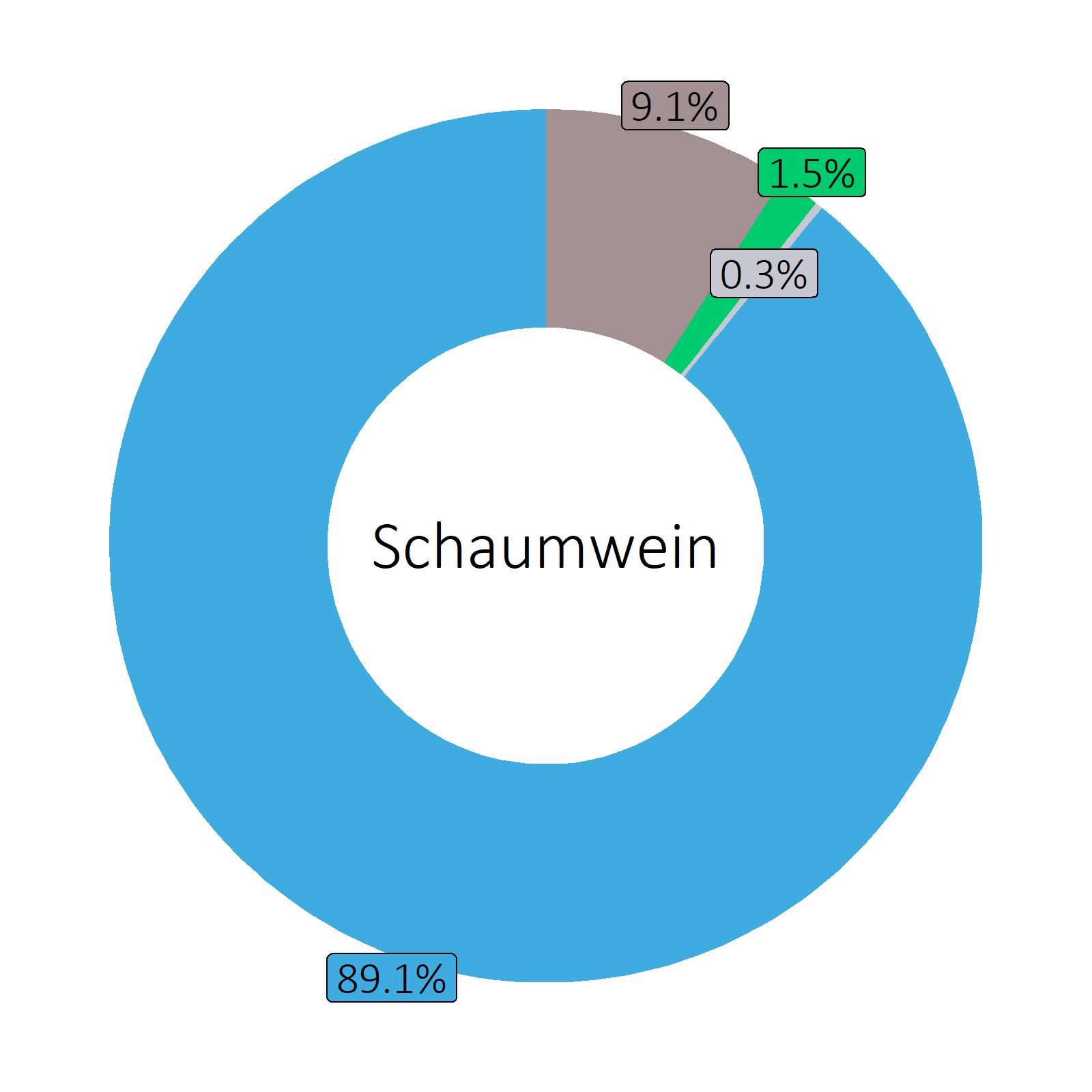 Bestandteile Schaumwein