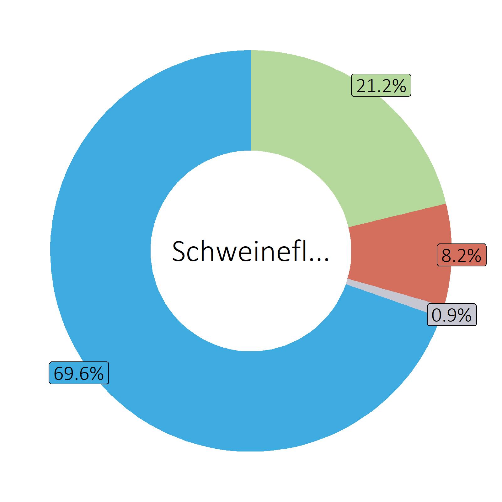 Bestandteile Schweinefleisch (Durchschnitt exkl. Innereien, Kotelett, Haxe)