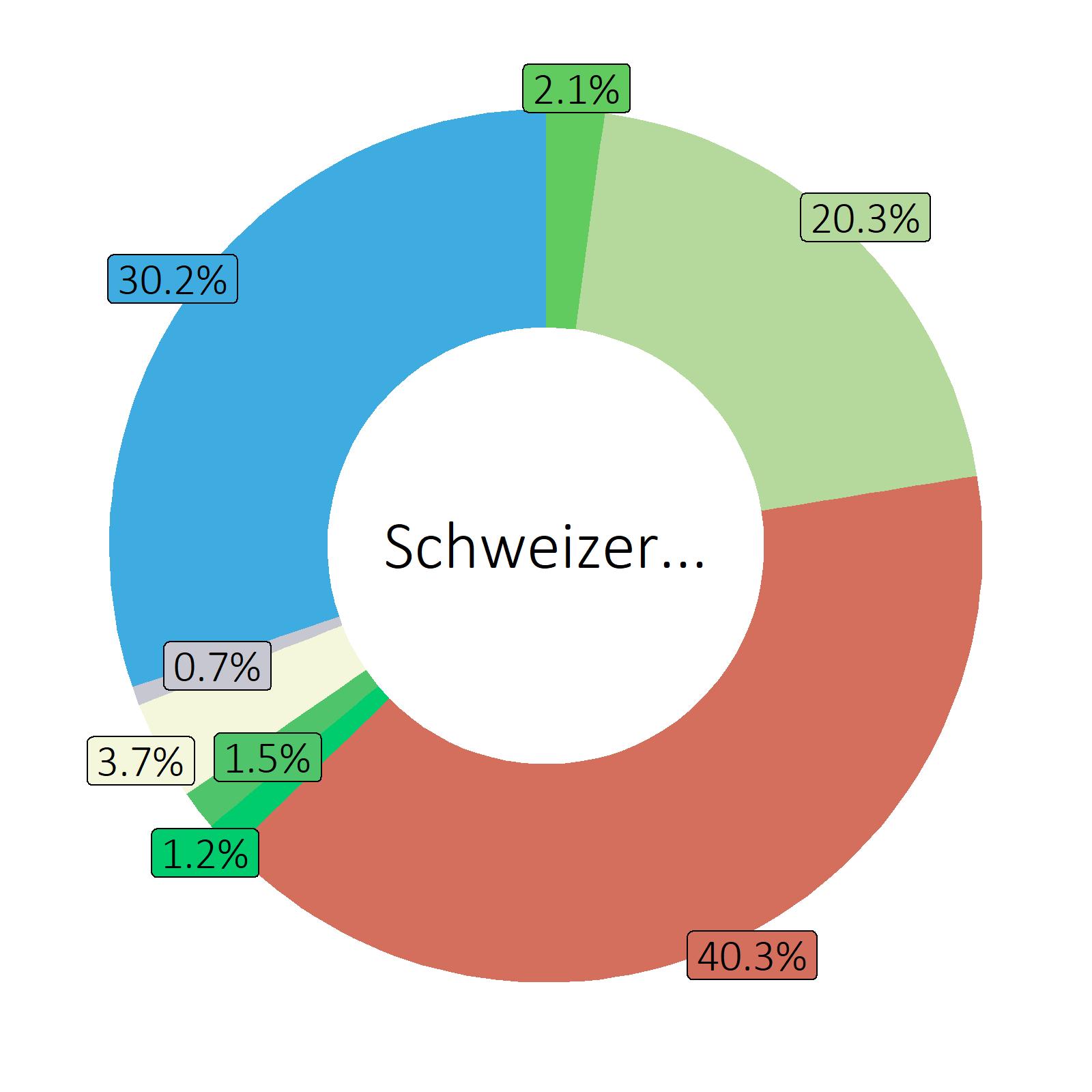 Bestandteile Schweizer Salami, Schweine- und Rindfleisch