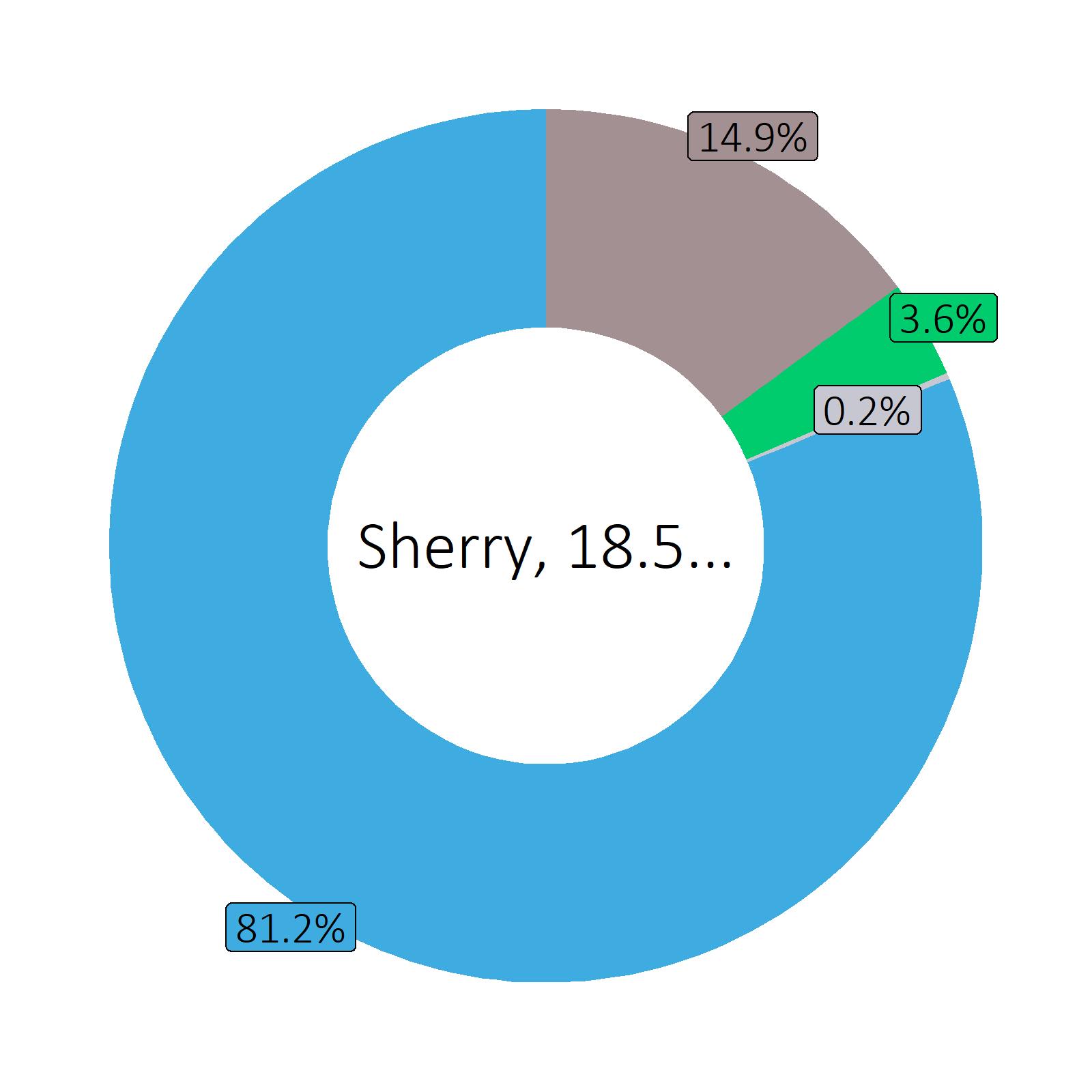 Bestandteile Sherry, 18.5 vol%