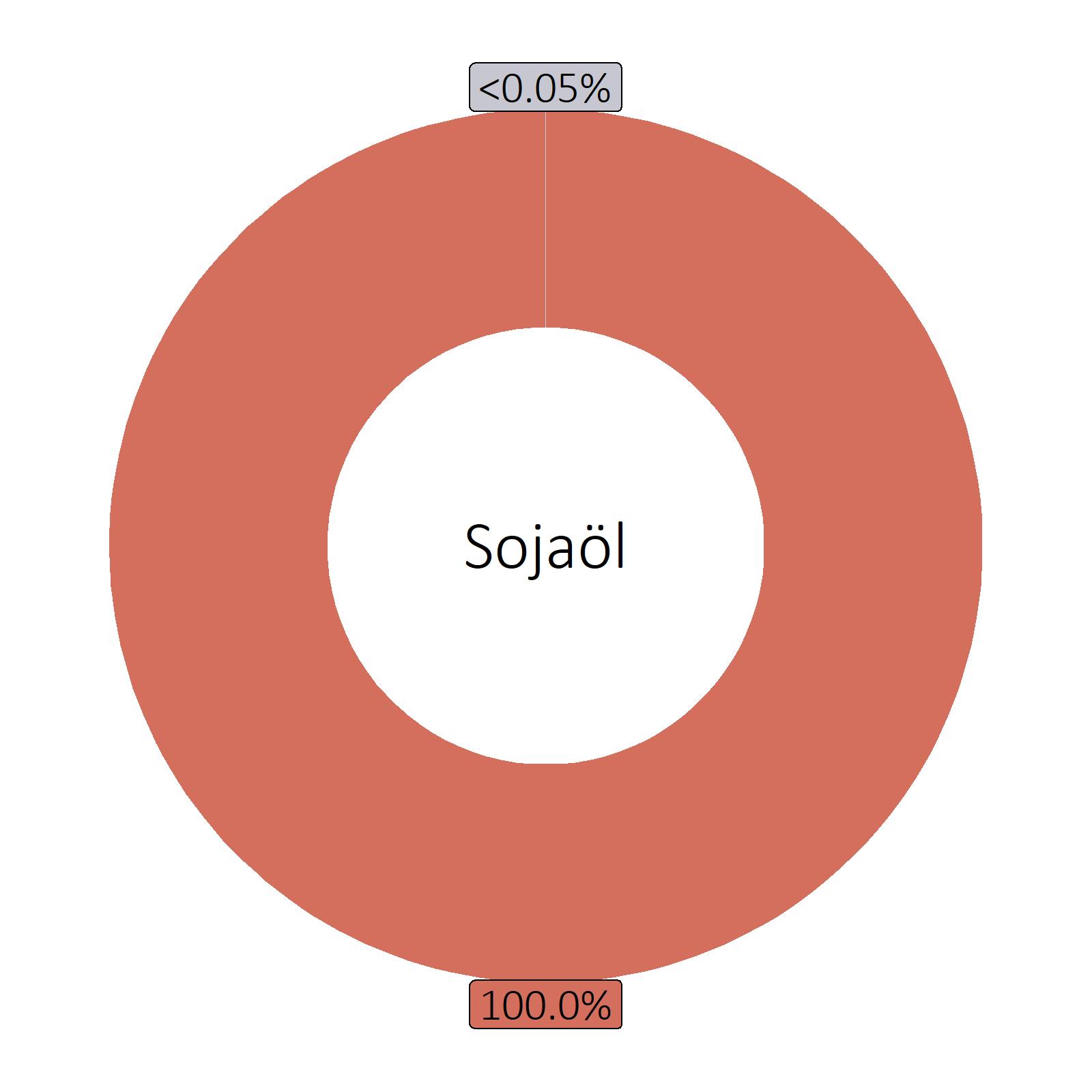 Bestandteile Sojaöl