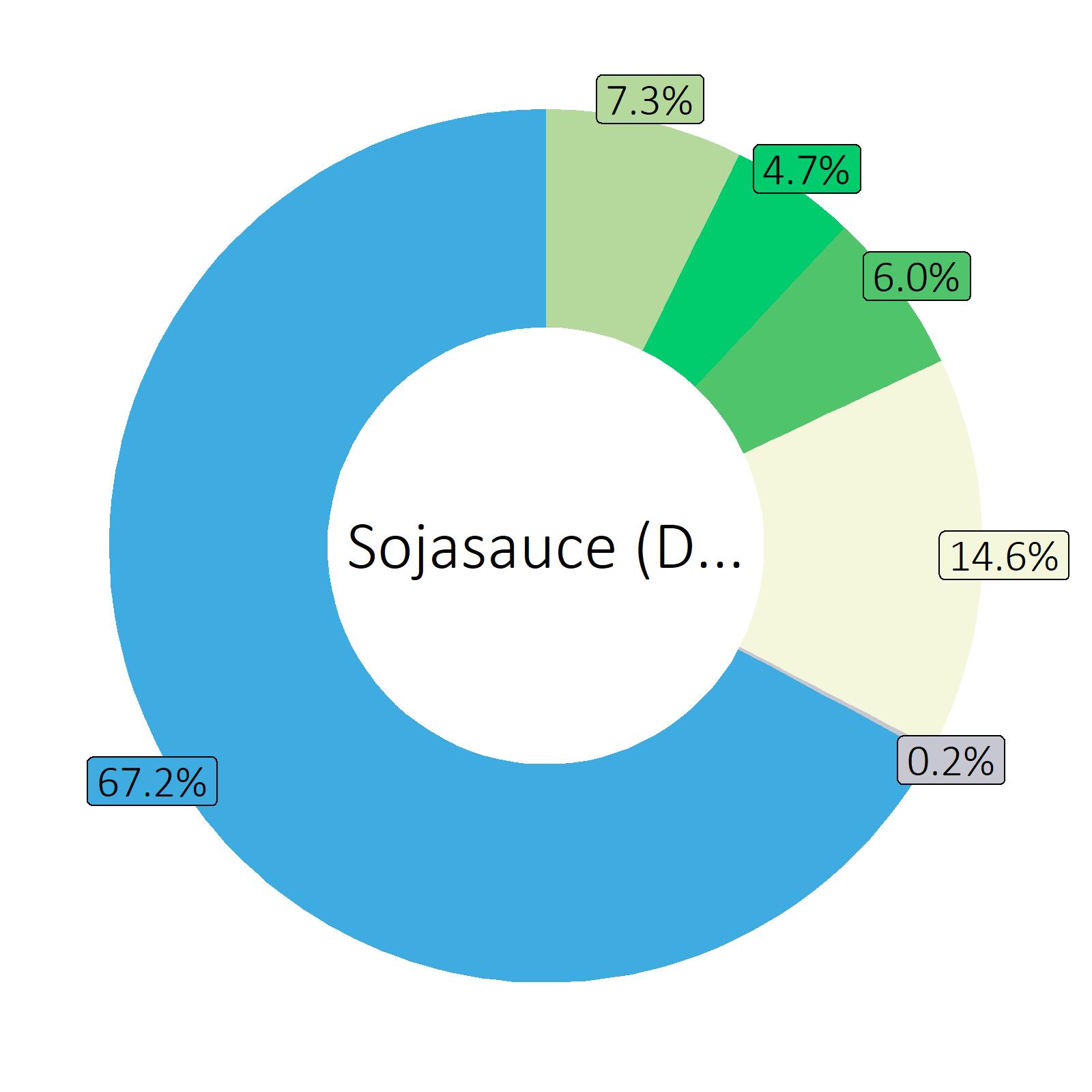 Bestandteile Sojasauce (Durchschnitt von Markenprodukten)