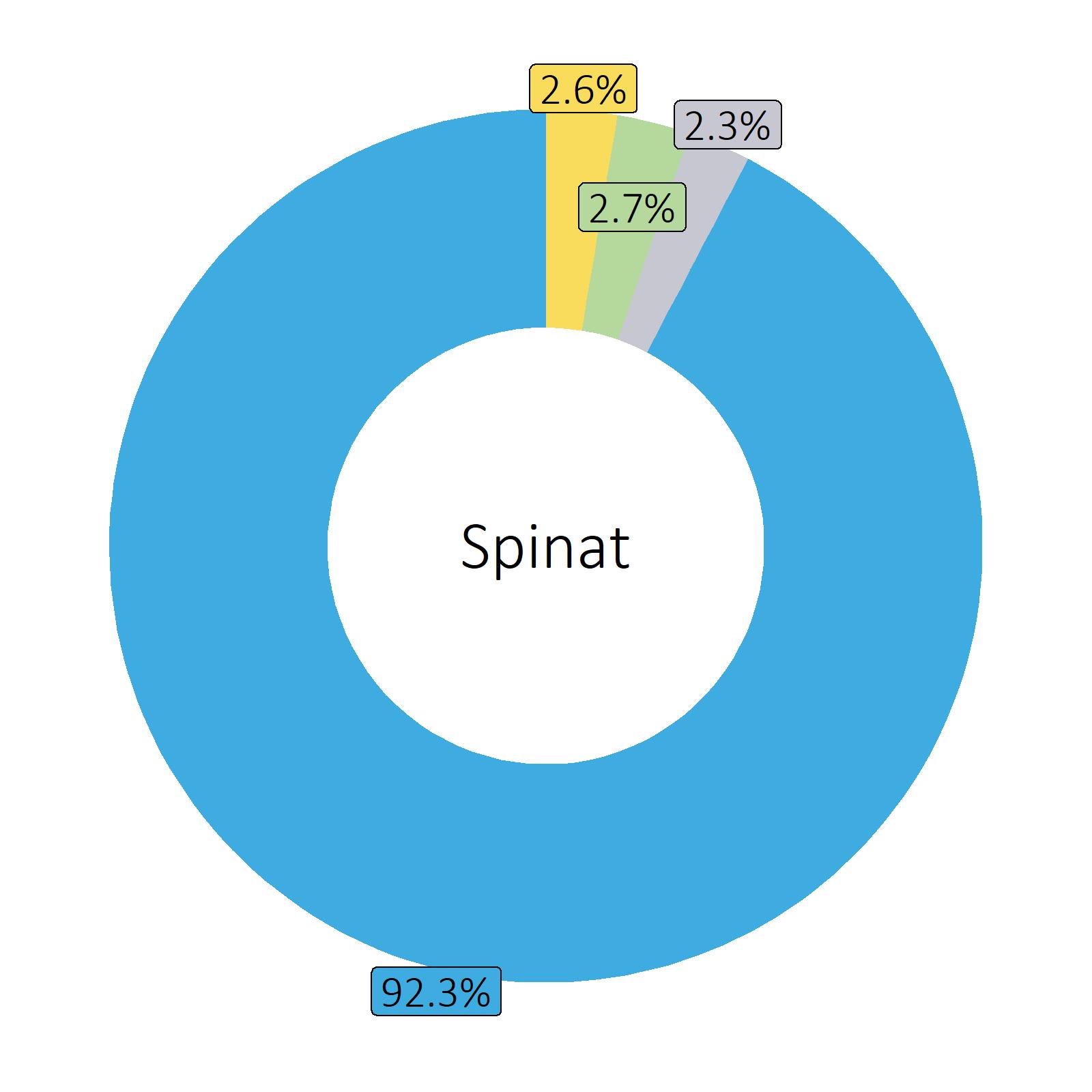Bestandteile Spinat