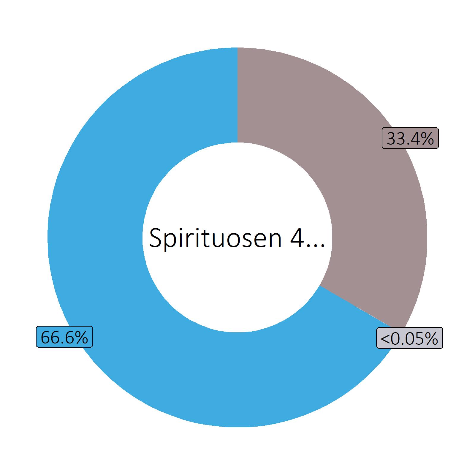 Bestandteile Spirituosen 40 vol% (z.B. Vodka, Gin)