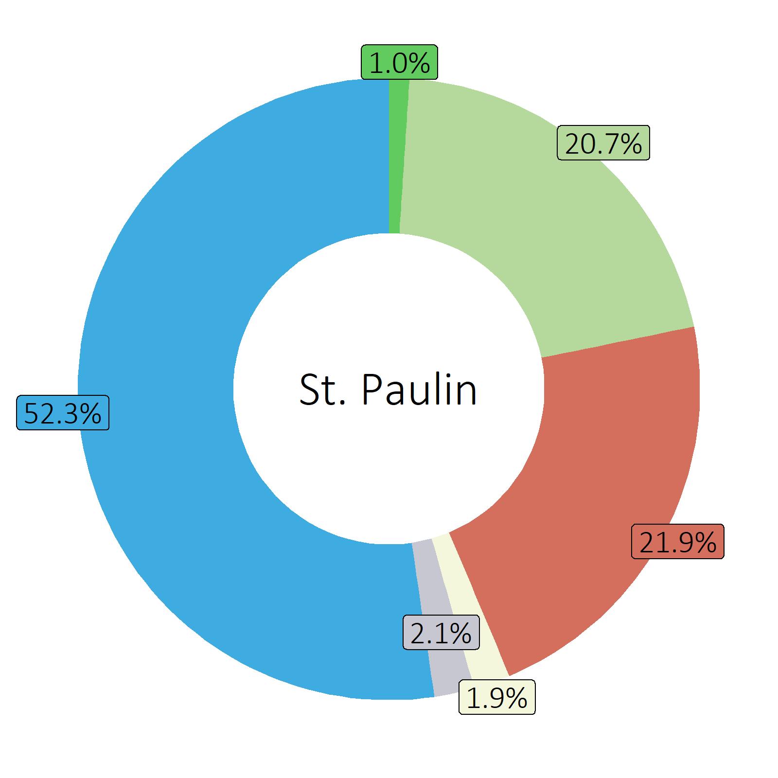 Bestandteile St. Paulin