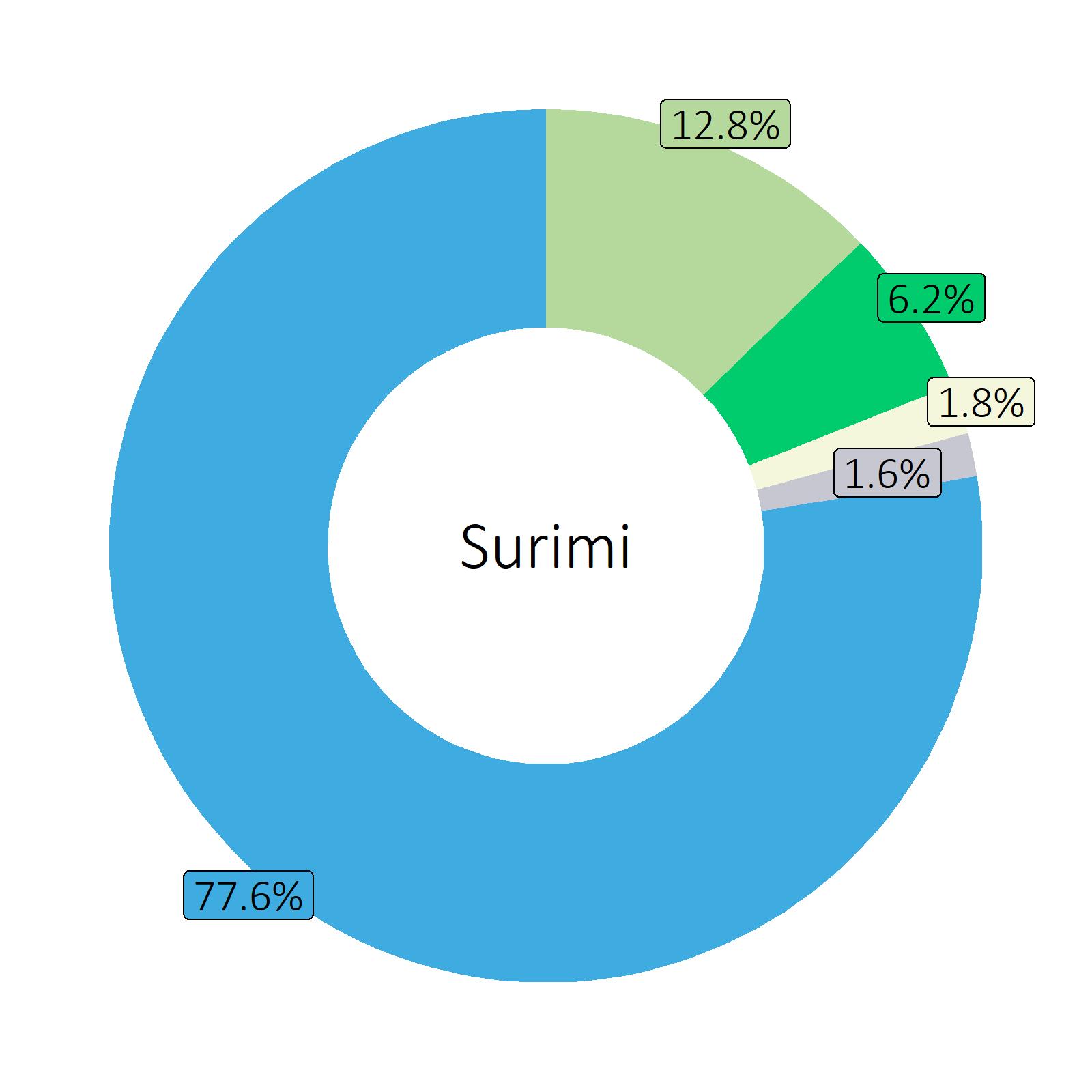 Bestandteile Surimi