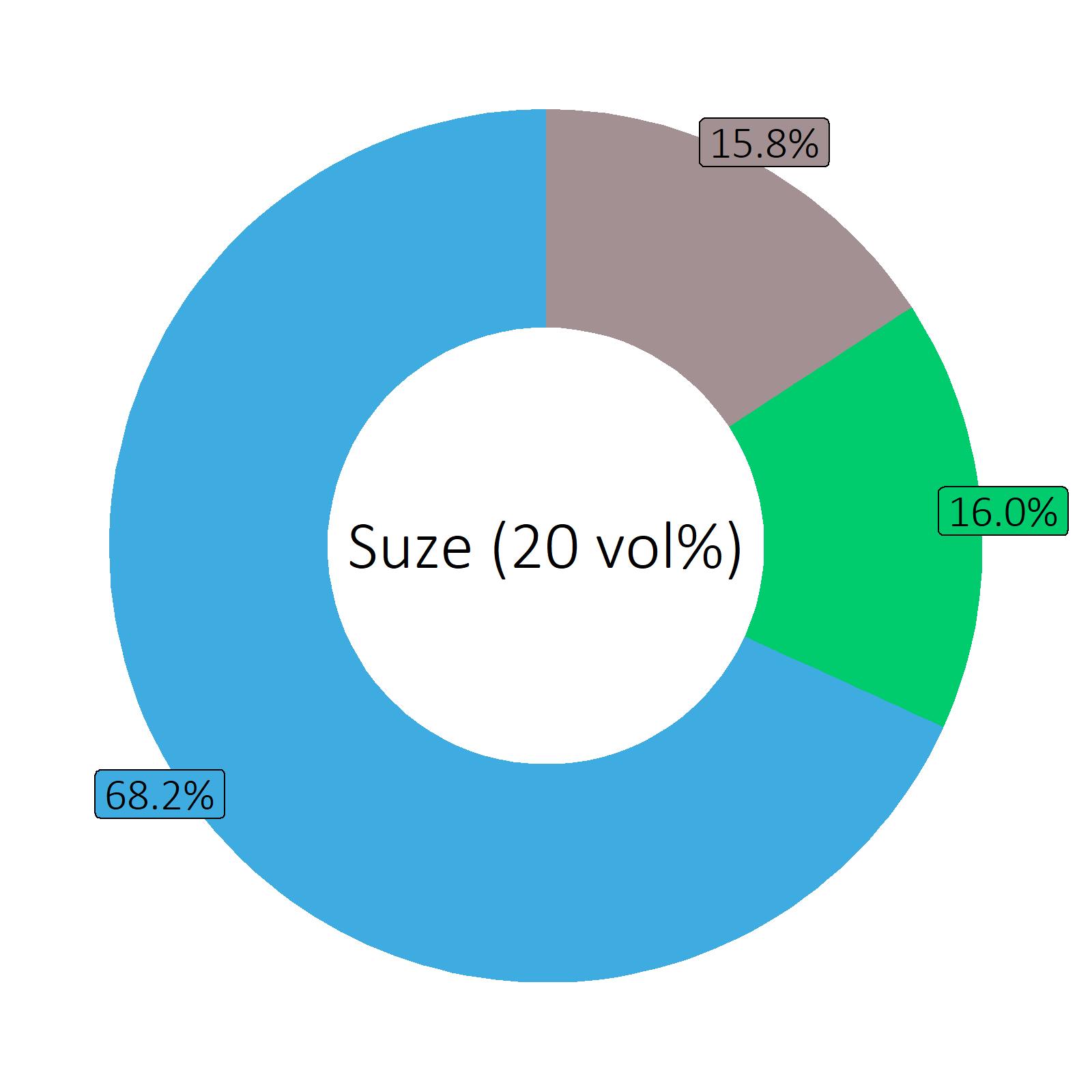 Bestandteile Suze (20 vol%)