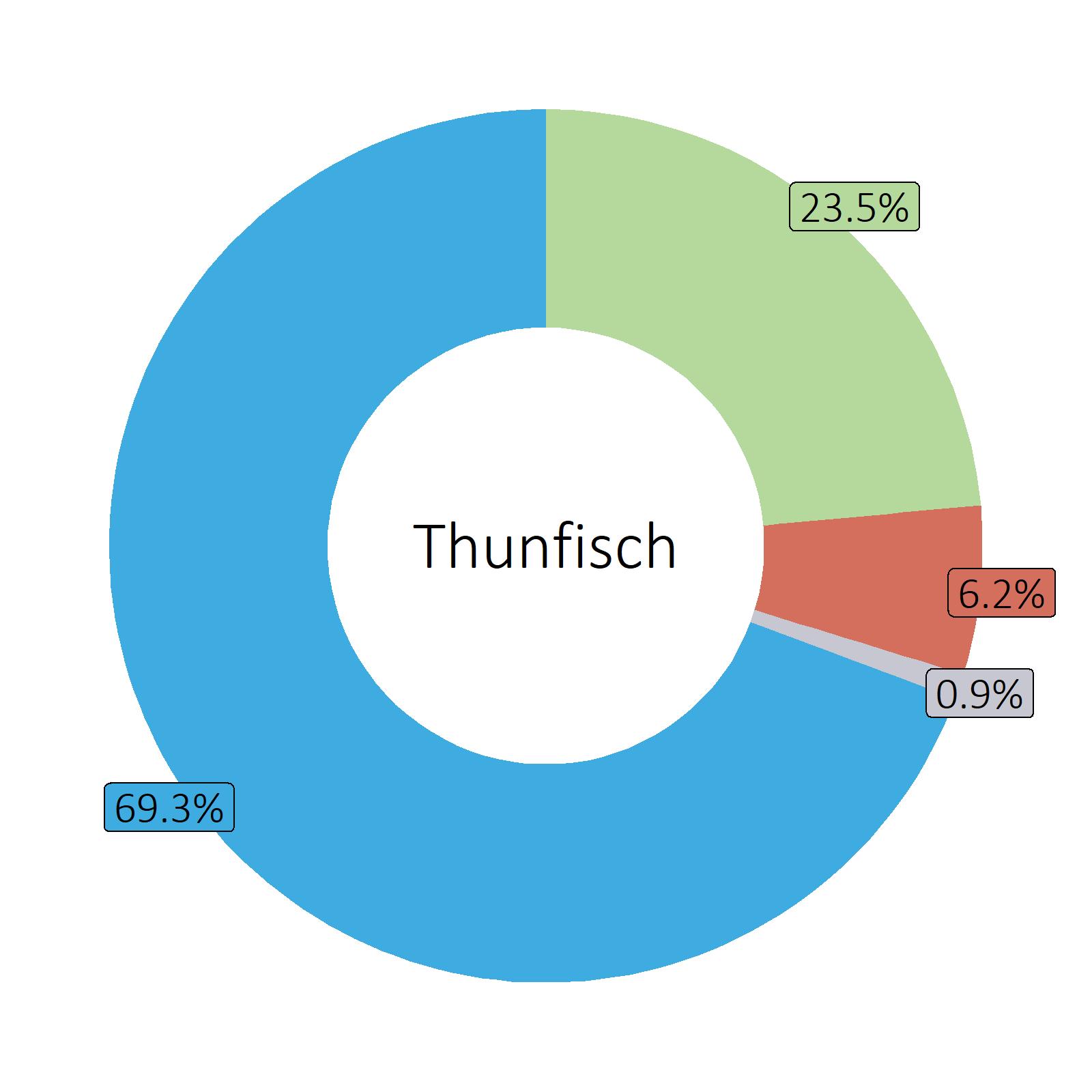 Bestandteile Thunfisch