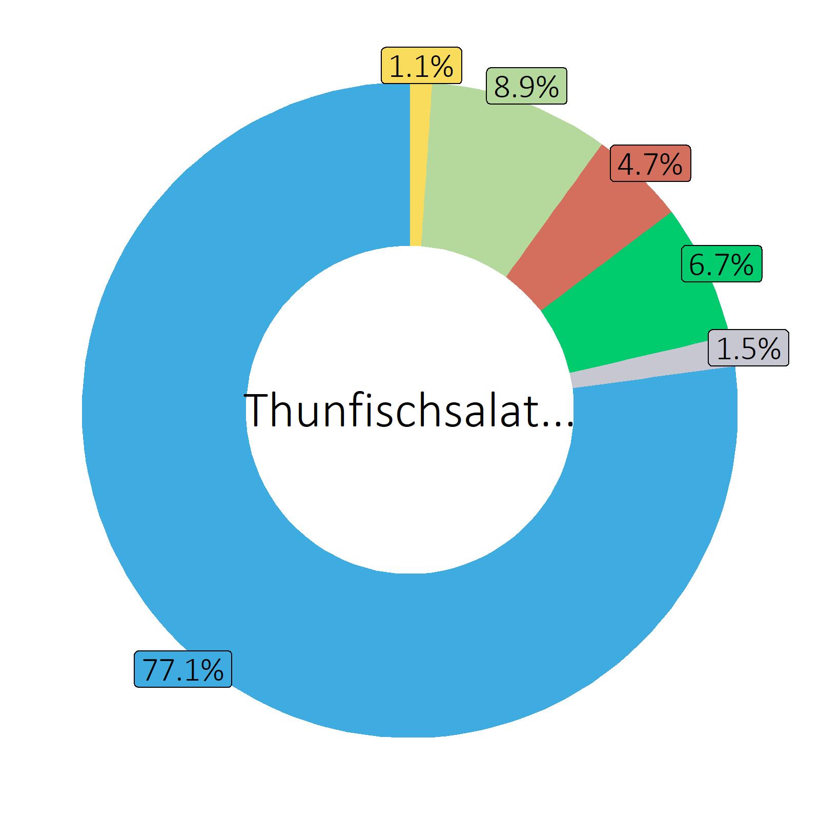 Bestandteile Thunfischsalat an Essig-Öl-Sauce (aus Thunfisch im Wasser)
