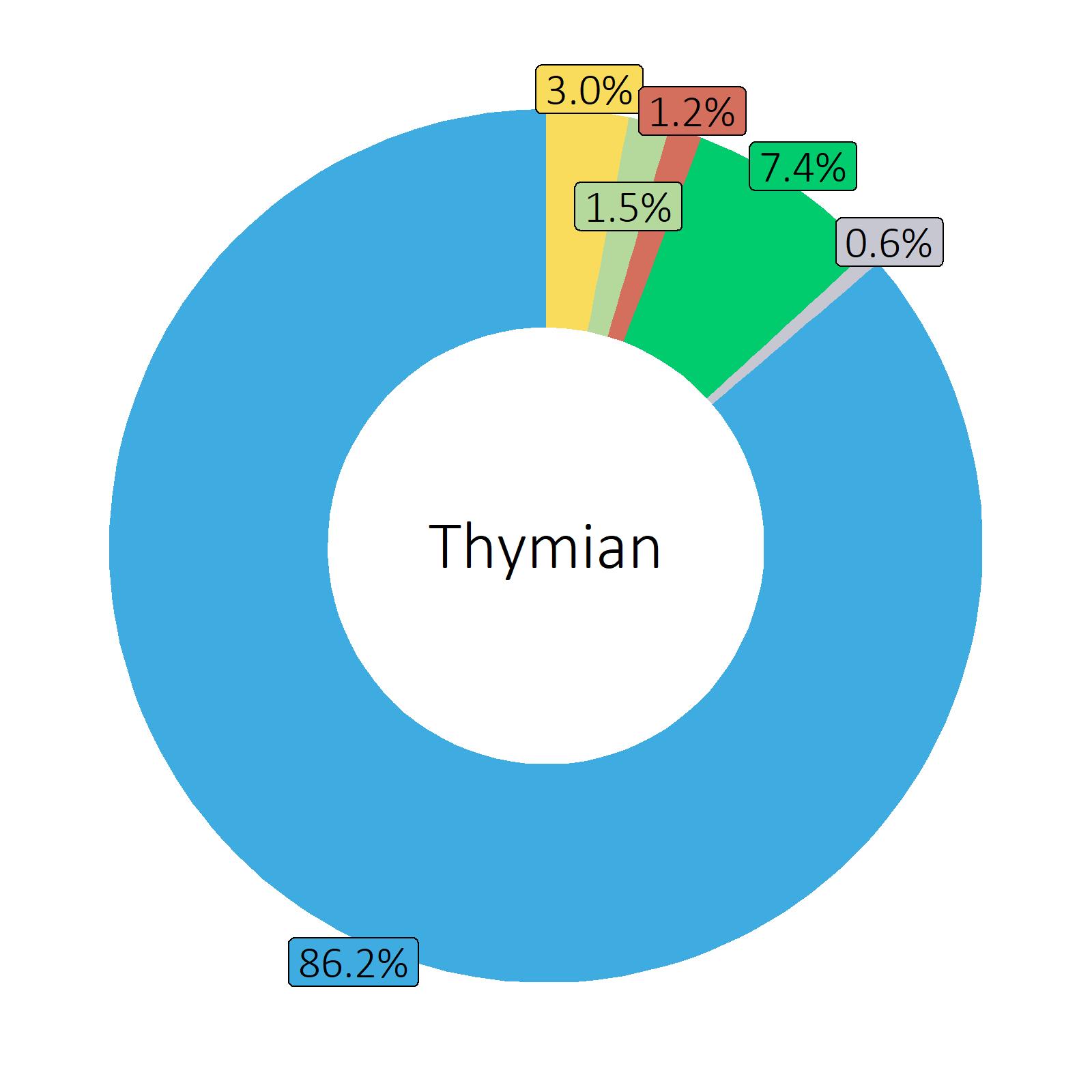 Bestandteile Thymian