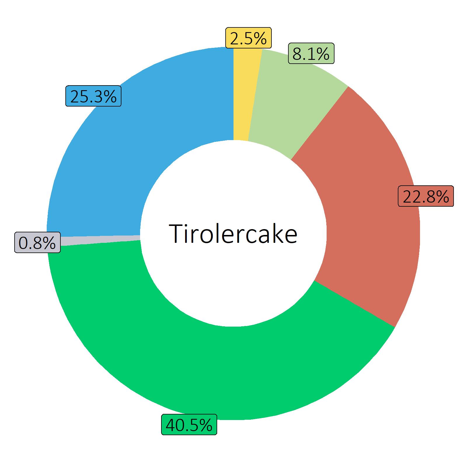 Bestandteile Tirolercake