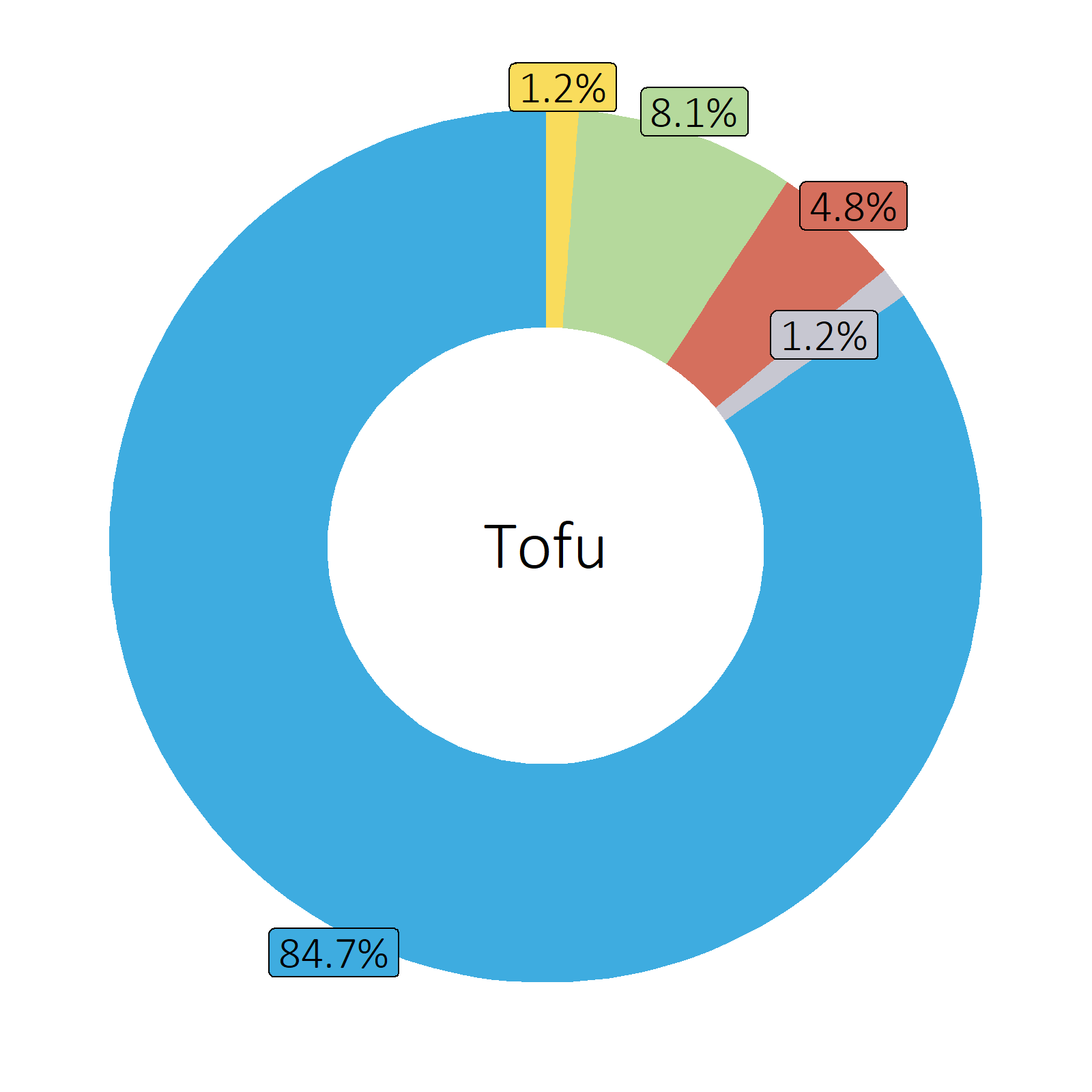 Bestandteile Tofu