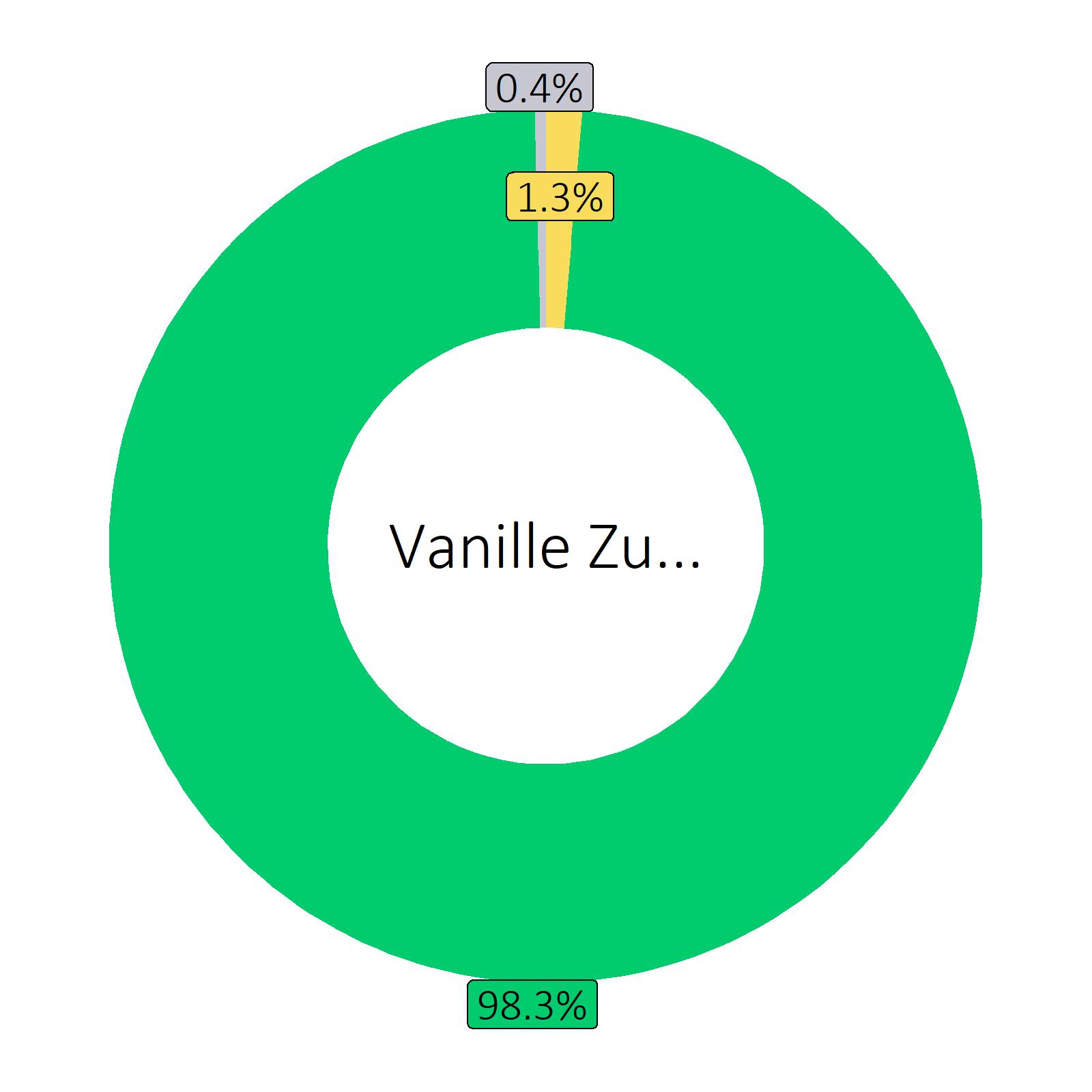 Bestandteile Vanille Zucker (Durchschnitt von Markenprodukten)
