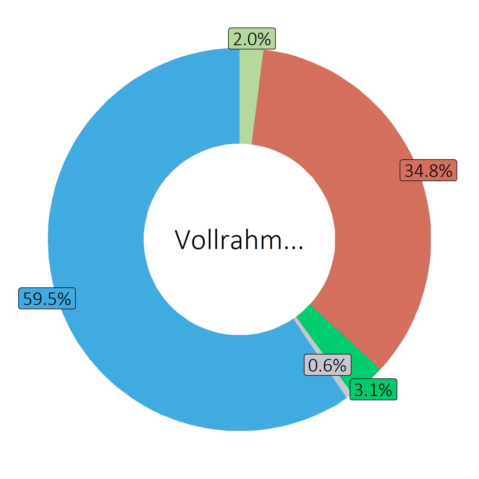 Bestandteile Vollrahm, pasteurisiert