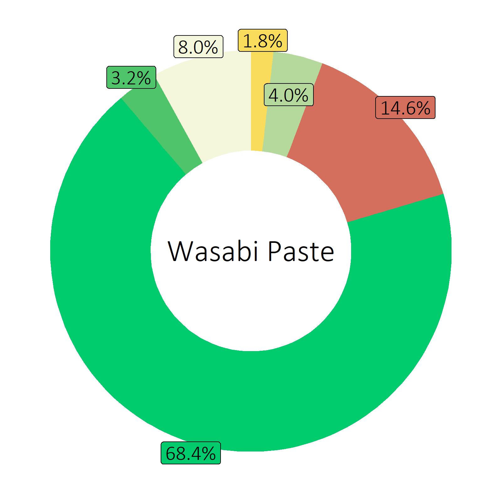 Bestandteile Wasabi Paste