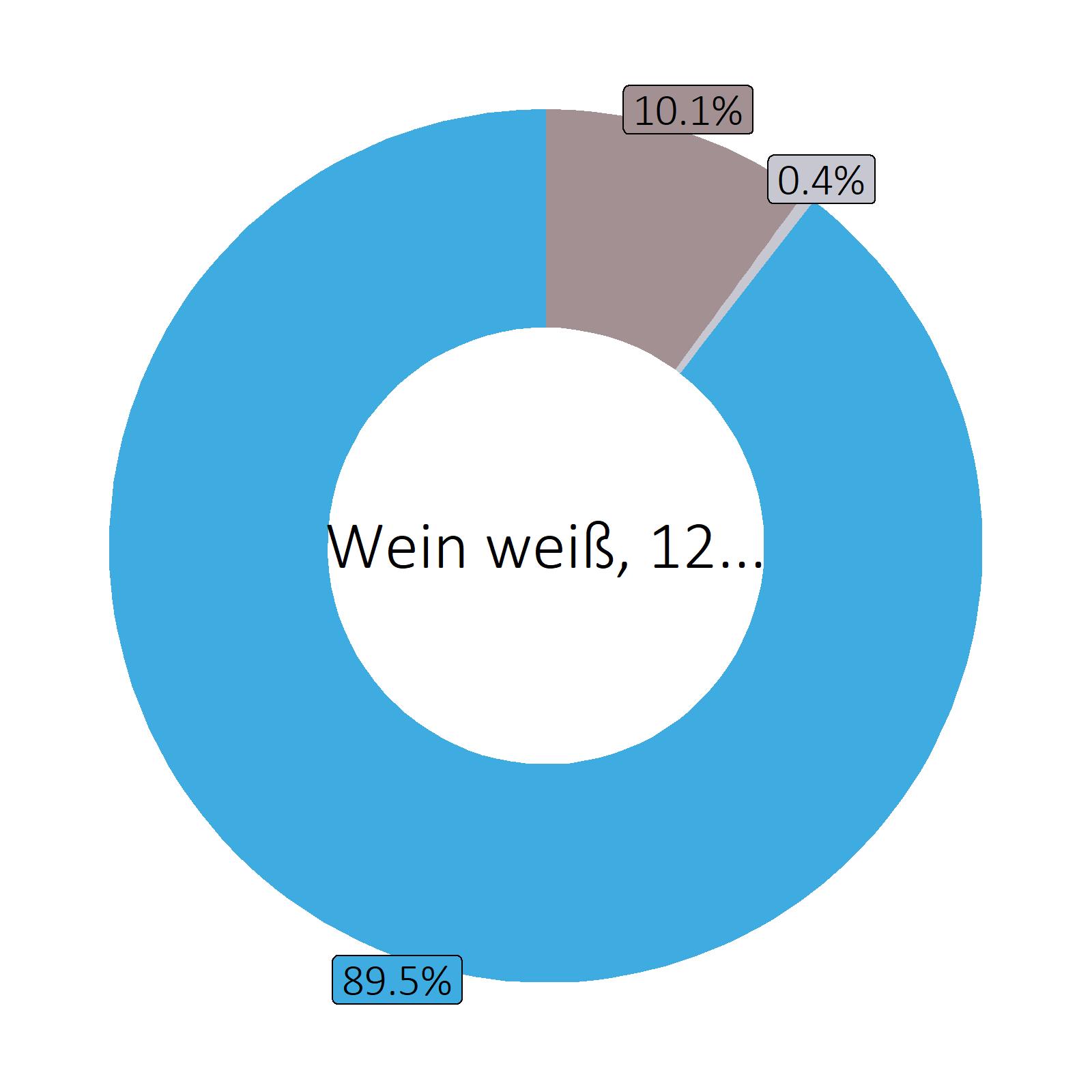 Bestandteile Wein weiß, 12.5 vol%