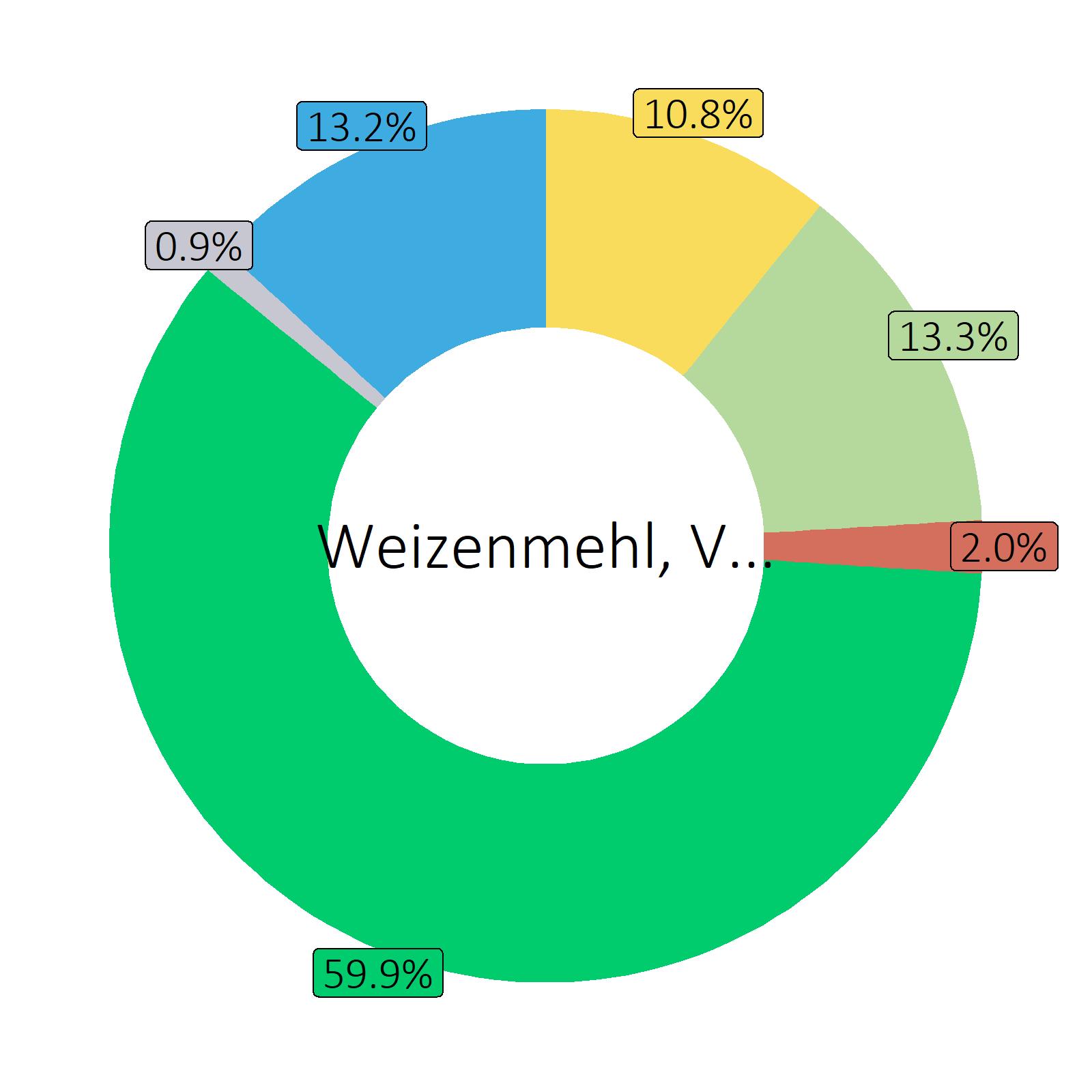 Bestandteile Weizenmehl, Vollkorn, Typ 1700