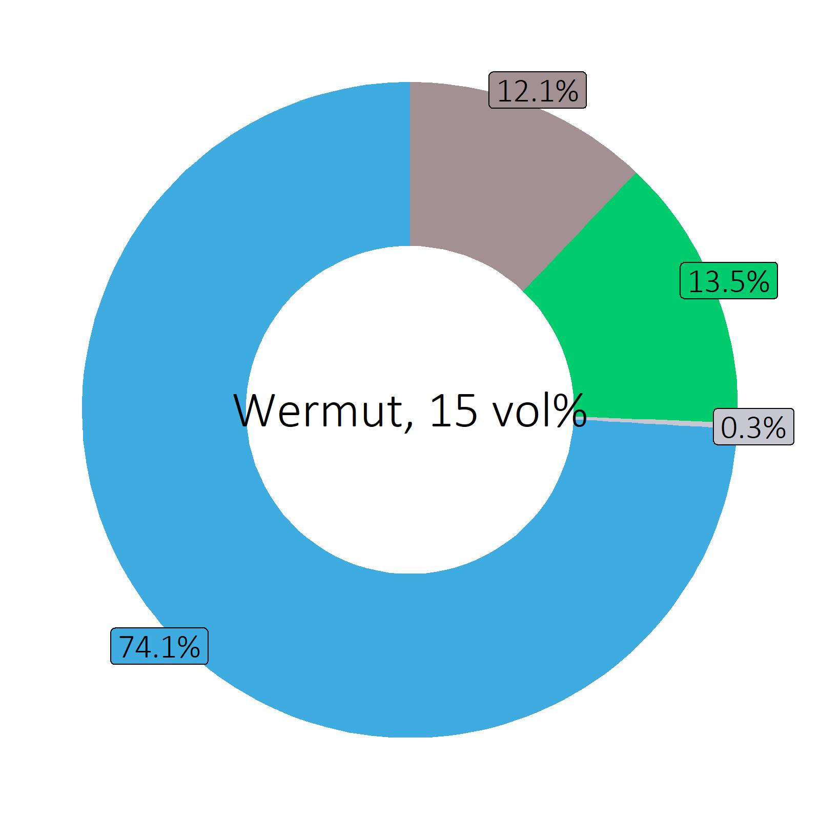 Bestandteile Wermut, 15 vol%