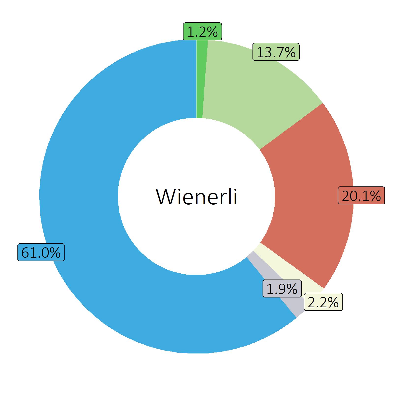 Bestandteile Wienerli