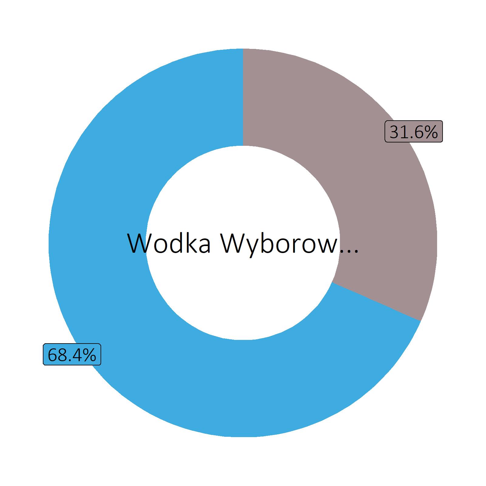 Bestandteile Wodka Wyborowa (40 vol%)