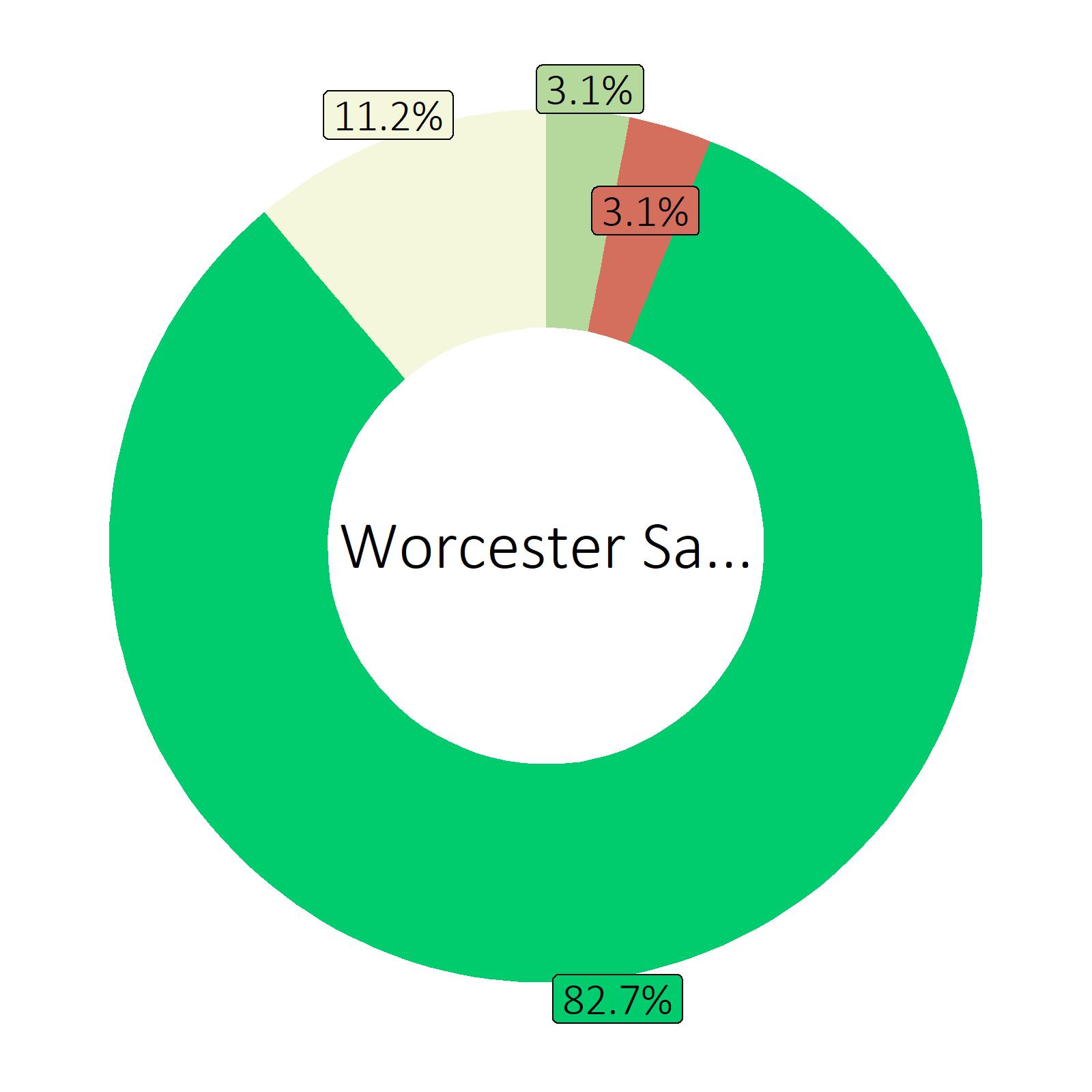 Bestandteile Worcester Sauce (Durchschnitt von Markenprodukten)