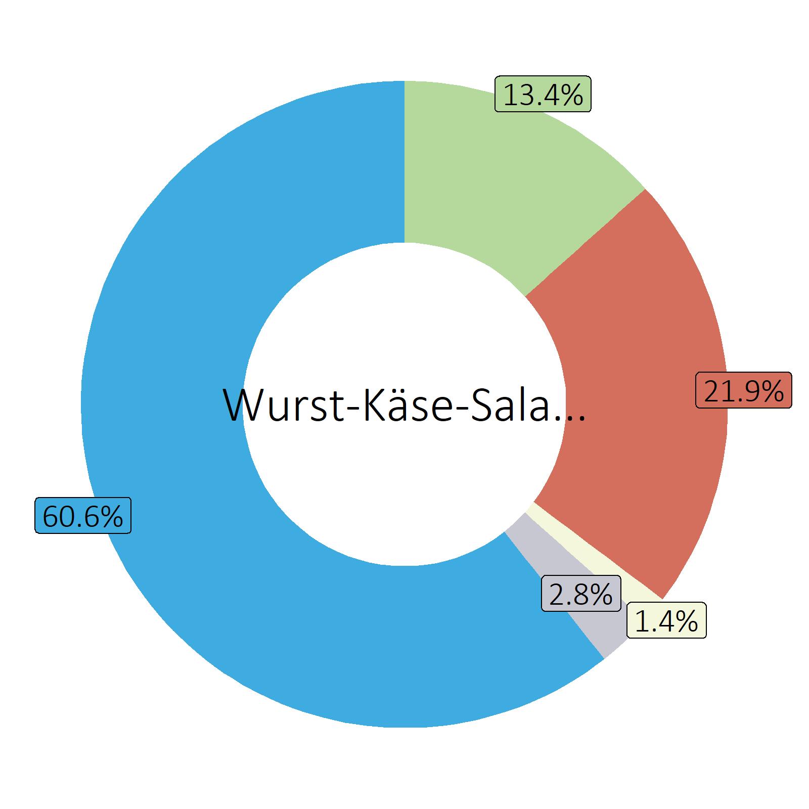 Bestandteile Wurst-Käse-Salat, zubereitet