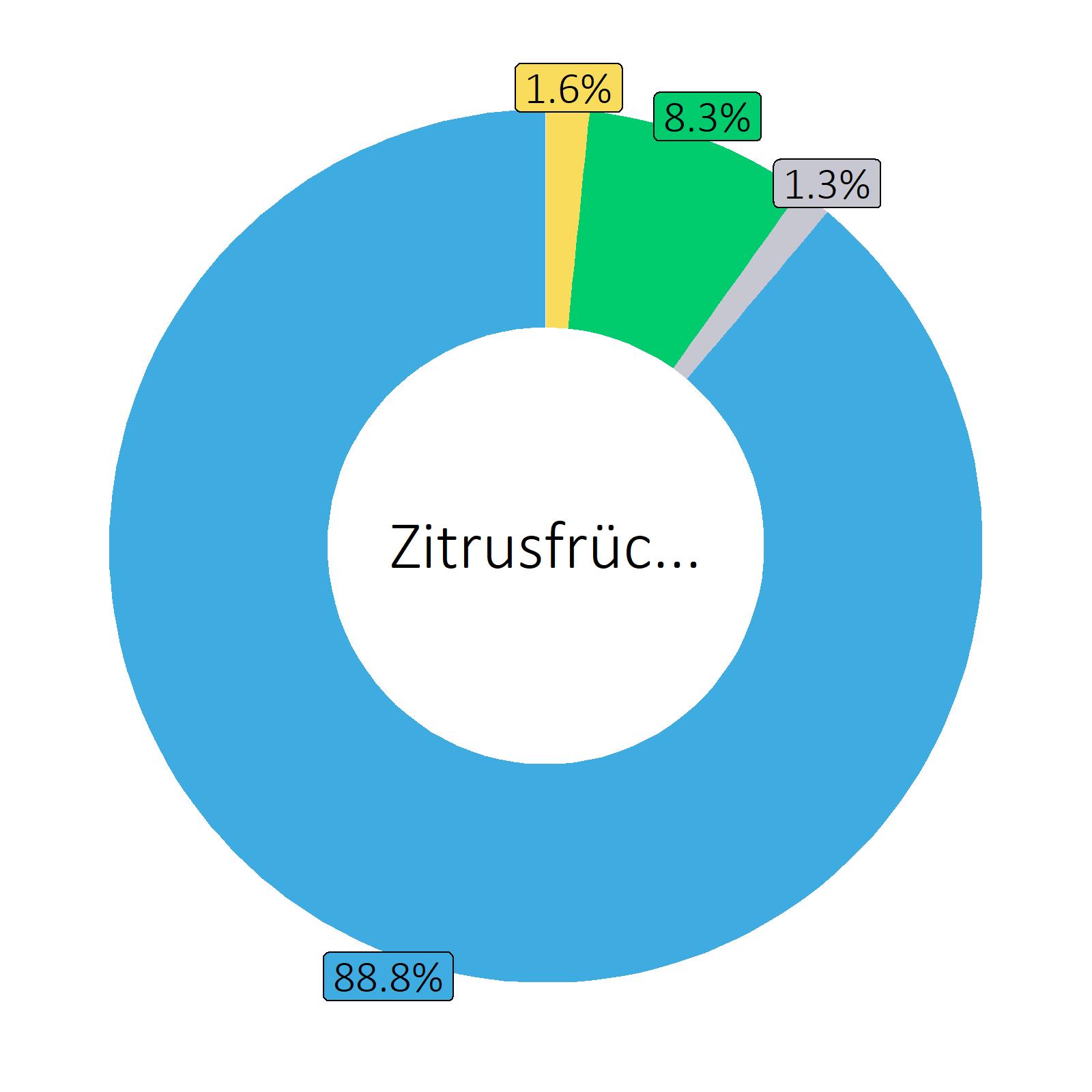 Bestandteile Zitrusfrüchte (Durchschnitt)