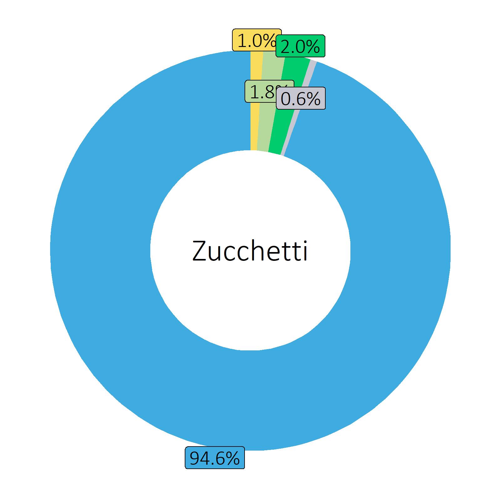 Bestandteile Zucchetti